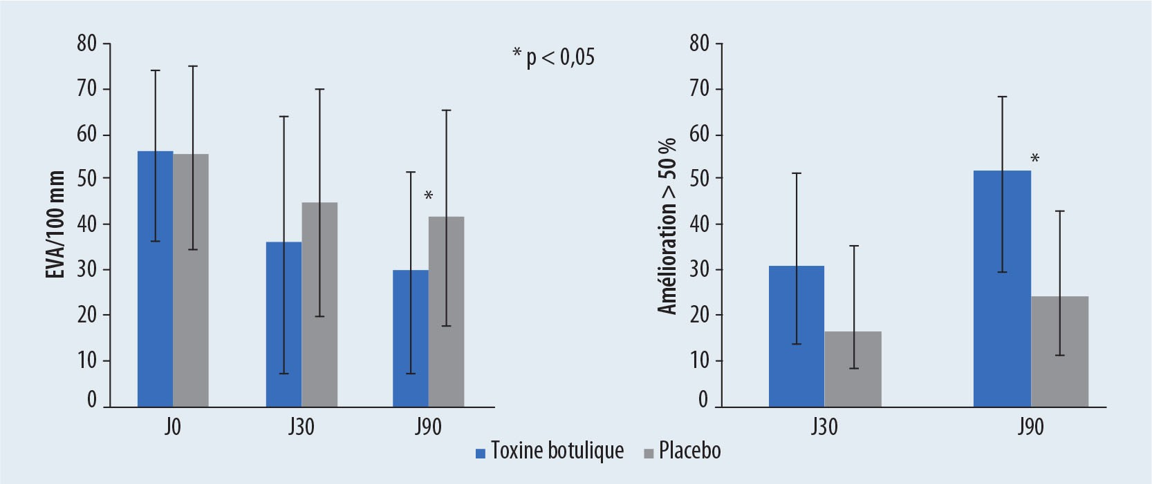 Applications périarticulaires de la toxine botulique - Figure 5
