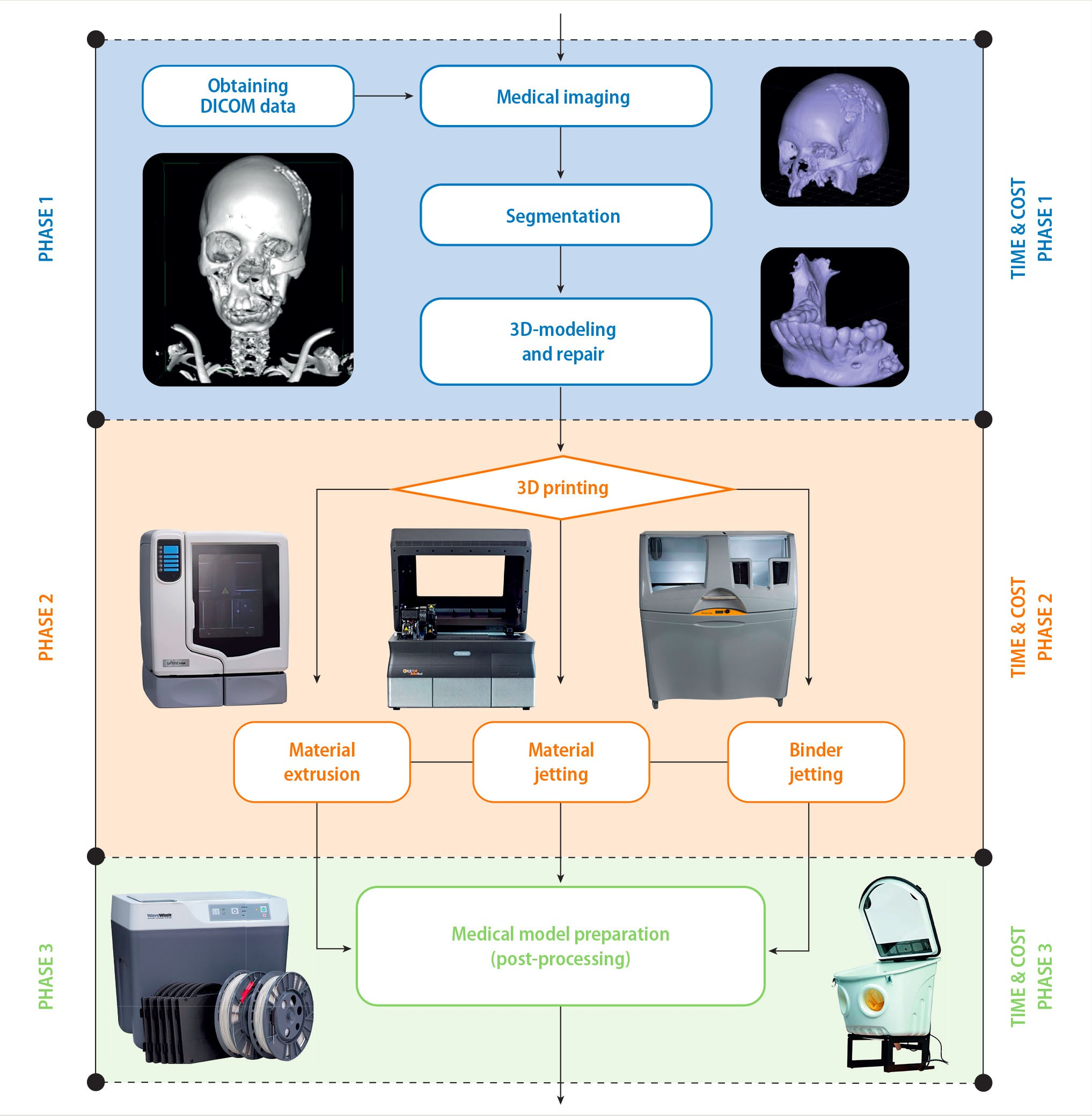 Workflow for 3D printing of medical models: phases, timeline and costs - Figure 1