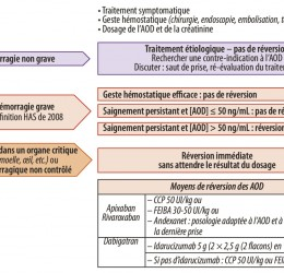 Agents de réversion des traitements anticoagulants et antiplaquettaires : que doit savoir le cardiologue ? - Agents...